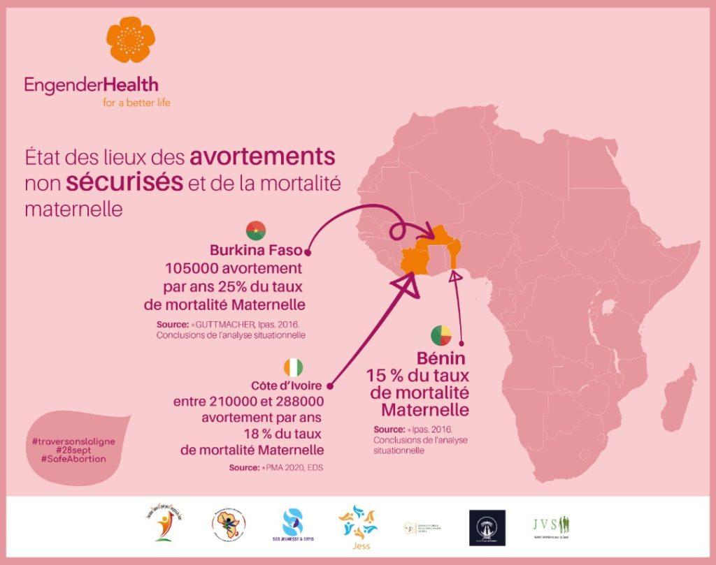 Infographie - état des lieux des avortements non sécurisés en Afrique de l'Ouest.